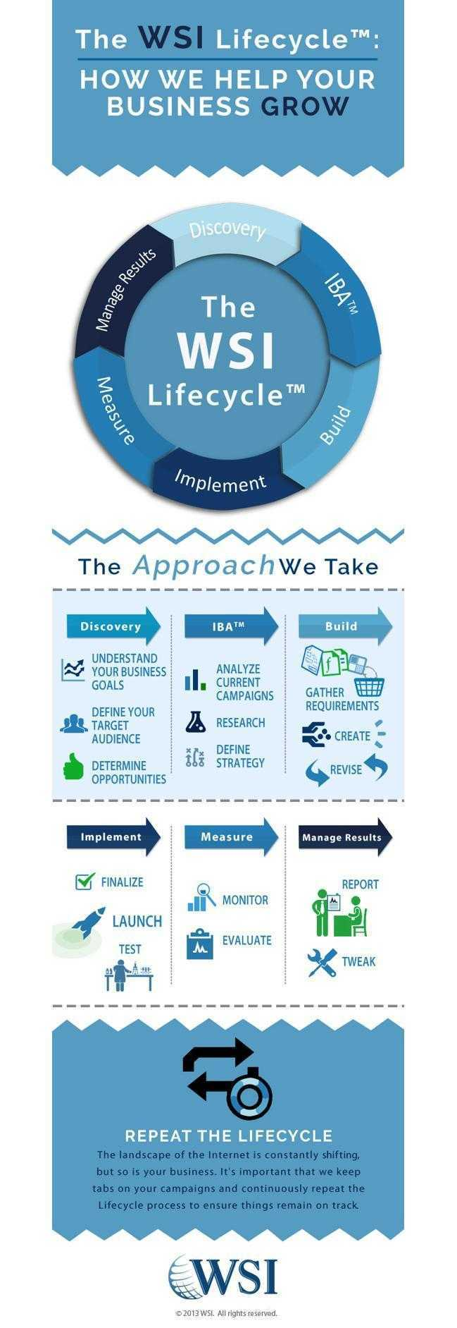 How The WSI Lifecycle Helps Your Business